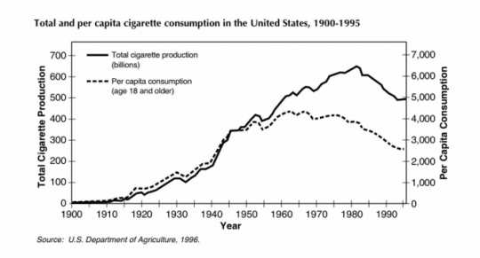 Tobacco consumption in the United States, 1900–1995